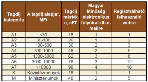 Jogi tagdíj táblázata
